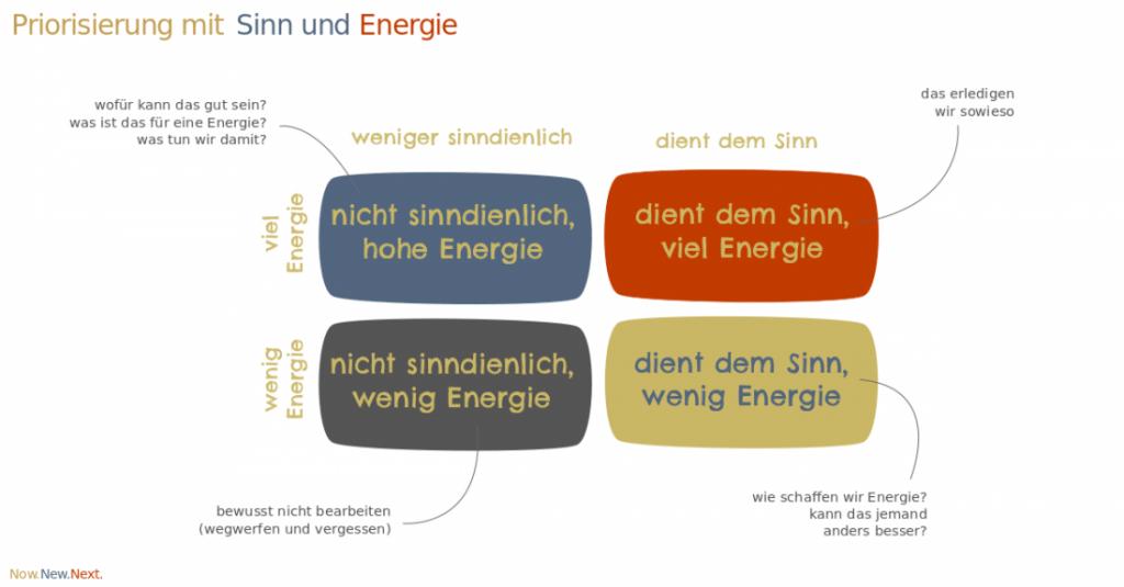 Priorisierung mit Sinn und Energie