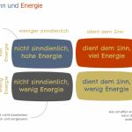 sinn-energie-priorisierung-führungscoaching-organisationsberatung