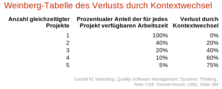 weinberg-tabelle-verlust-projektwechsel
