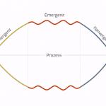 divergenz-konvergenz-modell-veraenderung_1200x627