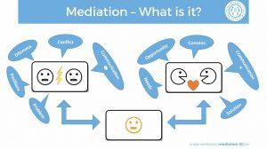 Was ist Mediation